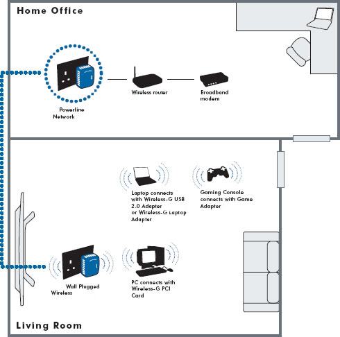 الانترنت غرفة الغرفه الثانية وايرلس wirelesspowerline.jp