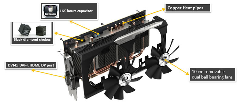 SAPPHIRE Radeon R7 370 NITRO 4GB GDDR5 | Novatech